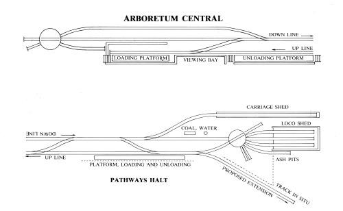 Platform Layouts